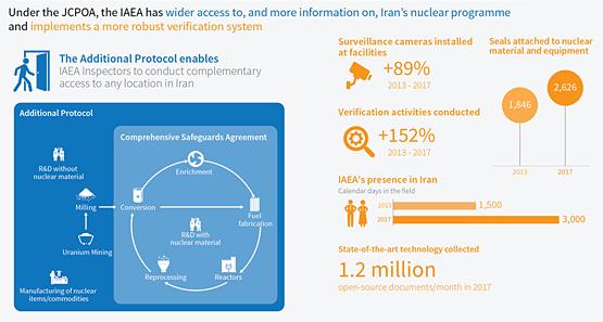 Verification And Monitoring In Iran Iaea