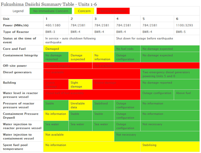 Fukushima Daiichi Summary Table - Units 1-6 (19 March 2011)