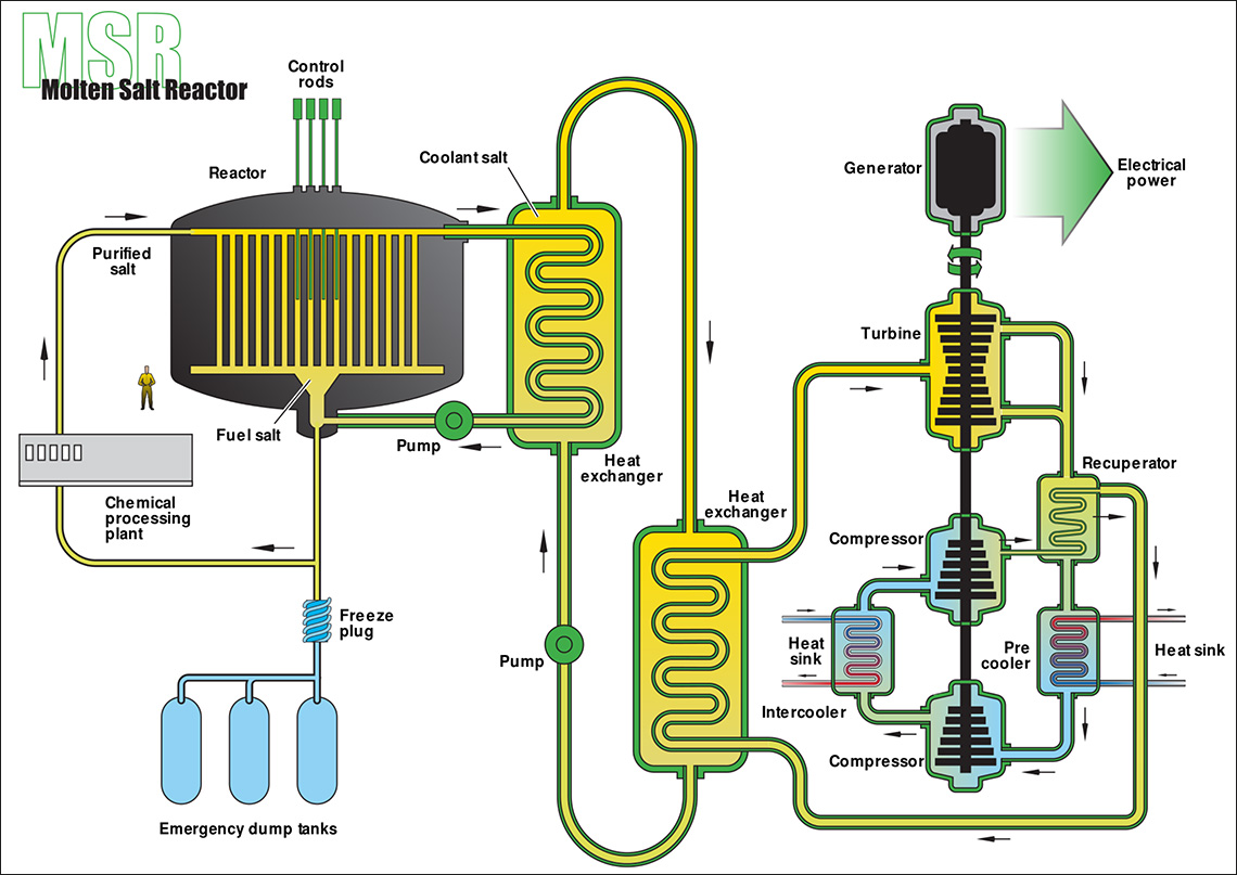 Molten salt reactors iaea to establish new platform for molten salt reactors iaea to establish new platform for collaboration iaea ccuart Images