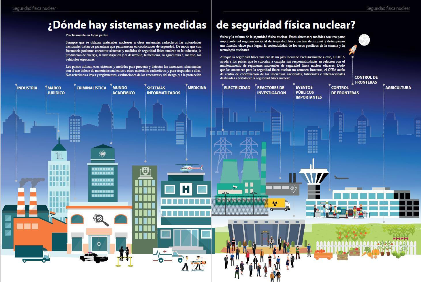 sistemas_seguridad_fisica_nuclear