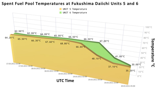 Spent Fuel Pool Temperatures at Fukushima Daiichi Units 5 and 6