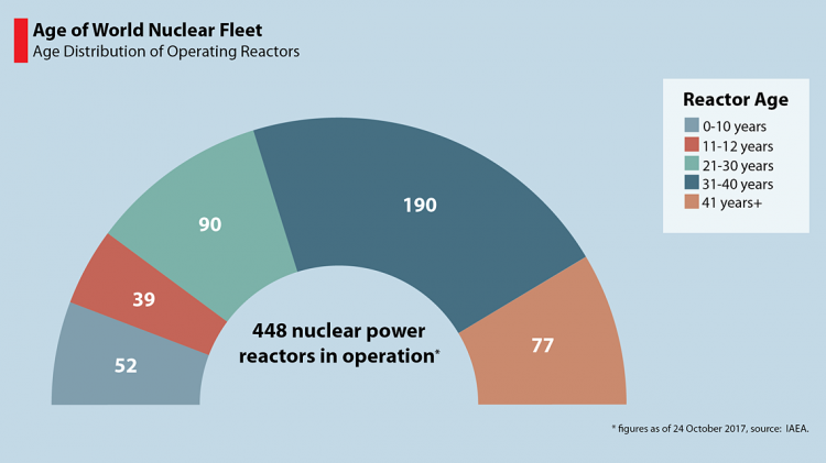 Iaea Conference On Nuclear Power Plant Life Management Opens Iaea