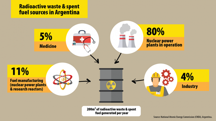 International Nuclear Waste Mgmt Factbook