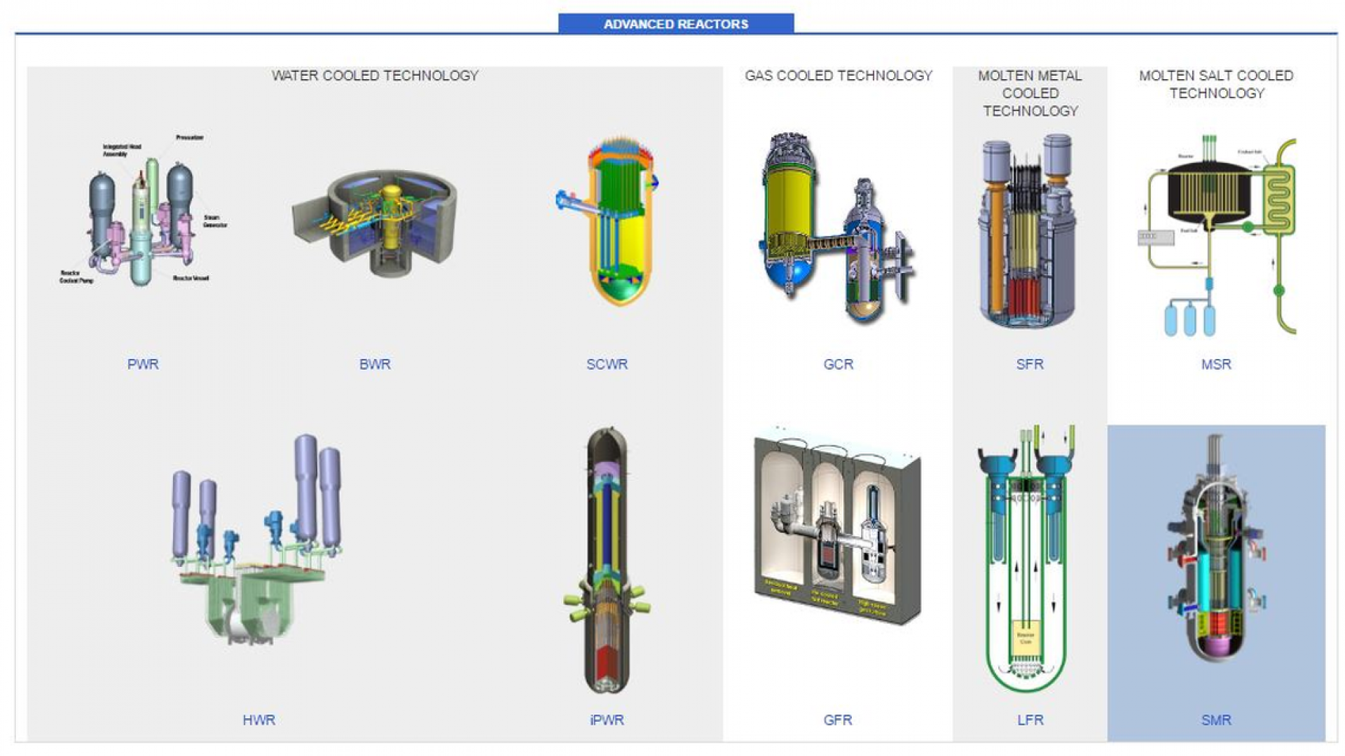 Iaea launches new version of advanced reactors database iaea new aris database now includes specific categories for molten salt and small and medium sized reactors ccuart Image collections