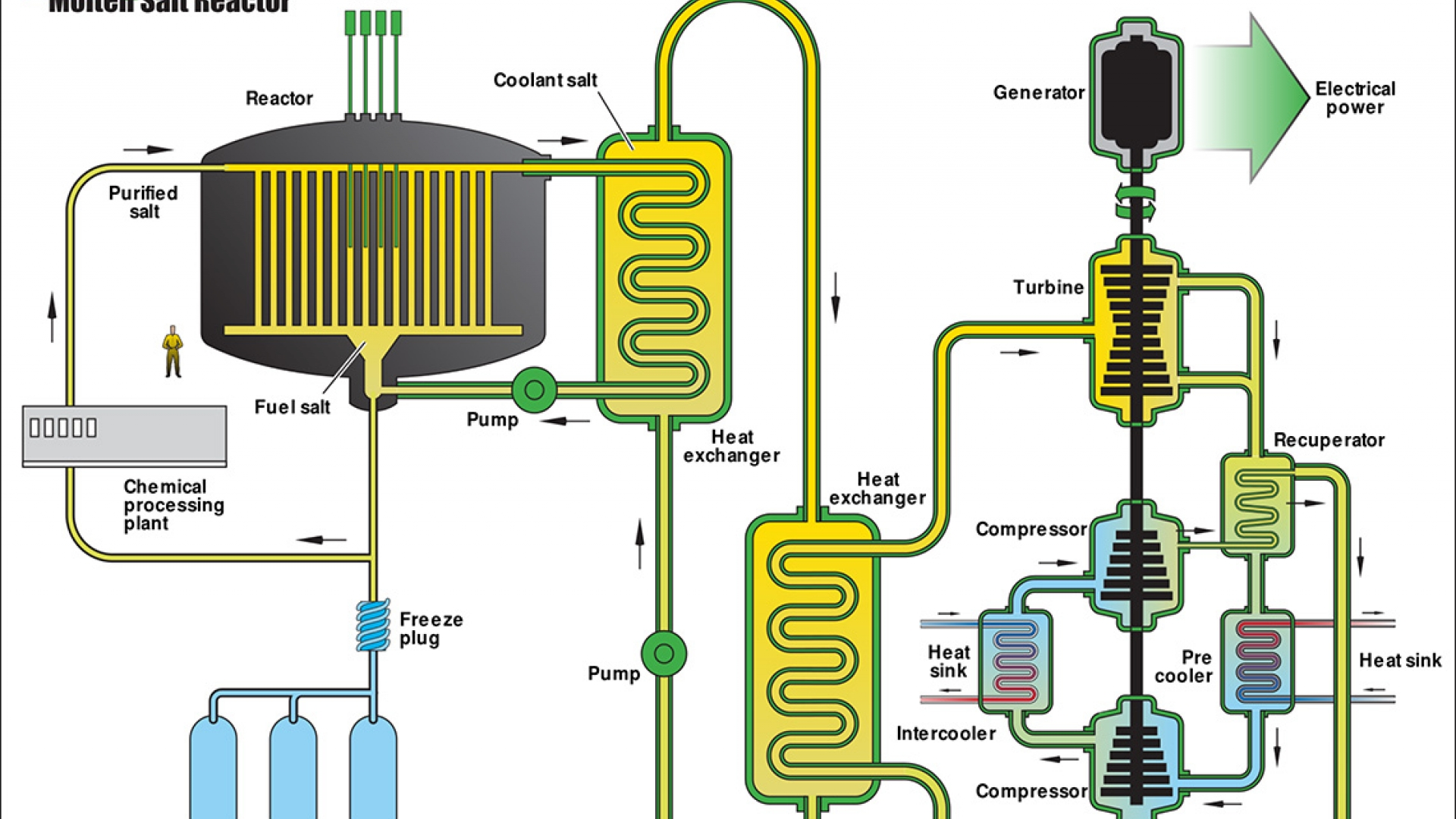 Molten salt reactors iaea to establish new platform for conceptual schema of a molten salt reactor image us department of energy nuclear energy research advisory committee pooptronica Choice Image