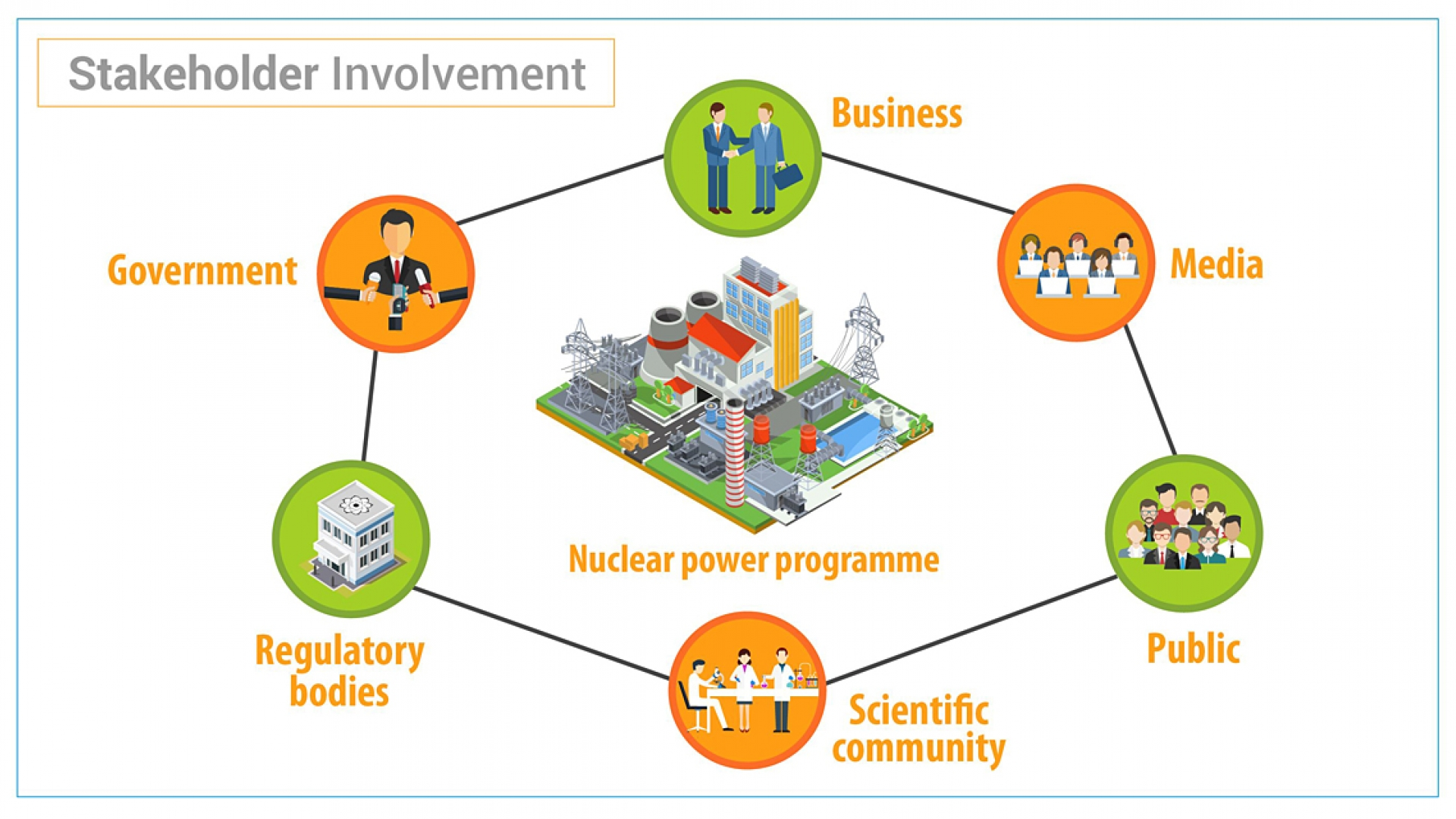 making the case for nuclear power why stakeholder involvementone of the biggest challenges that nuclear power programmes face is securing and sustaining the support of key stakeholders, including the public