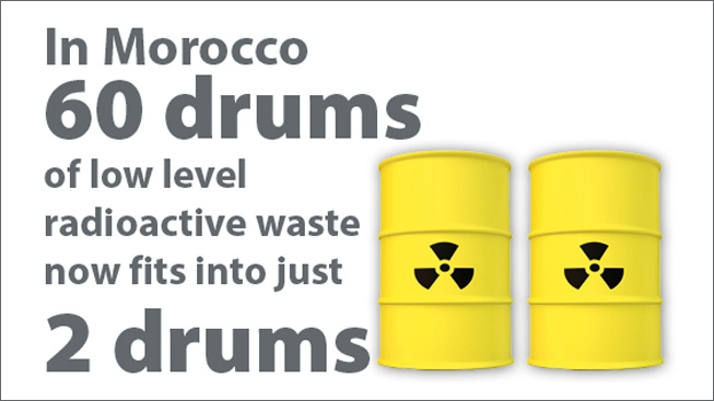 In Morocco 60 drums of low level radioactive waste now fits into just 2 drums