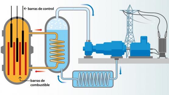 reactor agua a presión