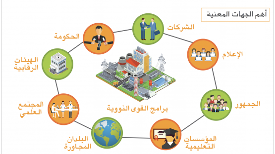 Infographics - Arabic